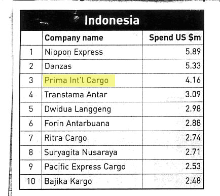 IATA Ranks Indonesia